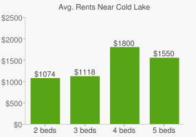 Graph of average rent prices for Cold Lake