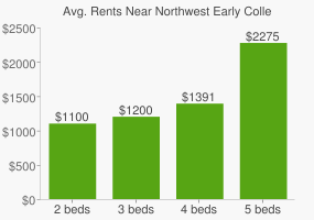 Graph of average rent prices for Northwest Early College High School (Nechs)