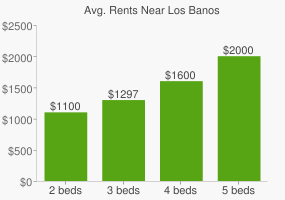 Graph of average rent prices for Los Banos