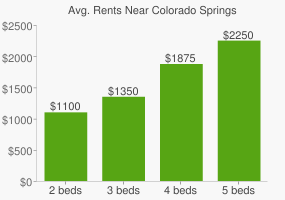 Graph of average rent prices for Colorado Springs