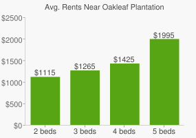 Graph of average rent prices for Oakleaf Plantation