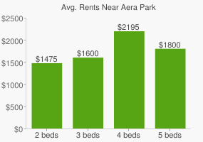 Graph of average rent prices for Aera Park
