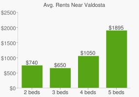 Graph of average rent prices for Valdosta