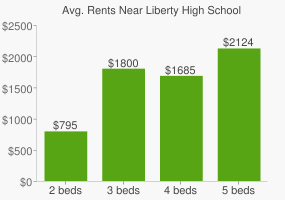 Graph of average rent prices for Liberty High School