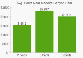 Graph of average rent prices for Madeira Canyon Park