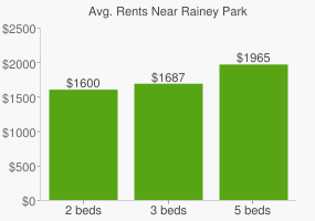 Graph of average rent prices for Rainey Park