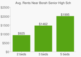 Graph of average rent prices for Borah Senior High School