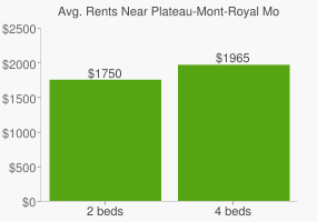 Graph of average rent prices for Plateau-Mont-Royal Montréal