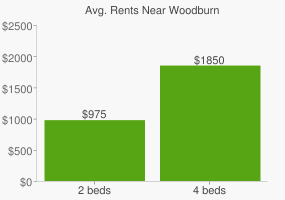 Graph of average rent prices for Woodburn
