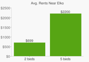 Graph of average rent prices for Elko