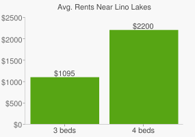 Graph of average rent prices for Lino Lakes