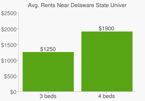 Graph of average rent prices for Delaware State University