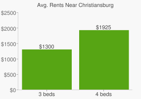 Graph of average rent prices for Christiansburg