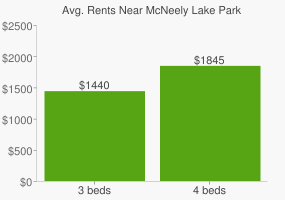 Graph of average rent prices for McNeely Lake Park
