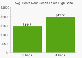 Graph of average rent prices for Ocean Lakes High School