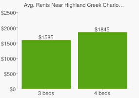 Graph of average rent prices for Highland Creek Charlotte