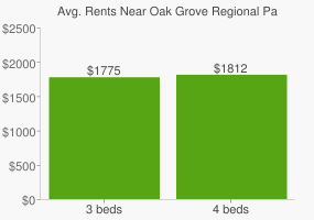 Graph of average rent prices for Oak Grove Regional Park