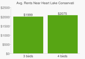 Graph of average rent prices for Heart Lake Conservation Area