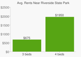 Graph of average rent prices for Riverside State Park
