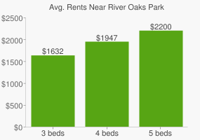 Graph of average rent prices for River Oaks Park