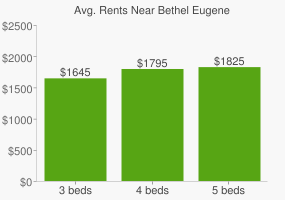 Graph of average rent prices for Bethel Eugene