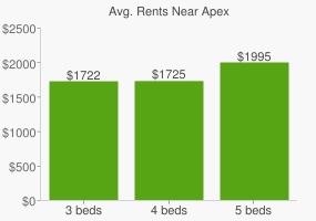 Graph of average rent prices for Apex