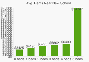 Graph of average rent prices for New School