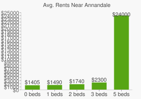 Graph of average rent prices for Annandale