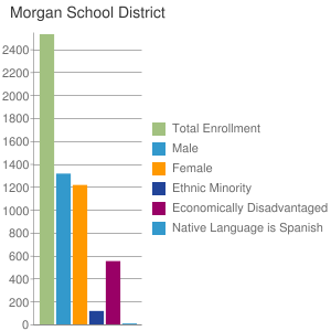 Morgan School District