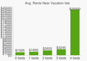 Graph of average rent prices for Vacation Isle