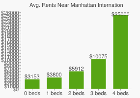 Graph of average rent prices for Manhattan International High School