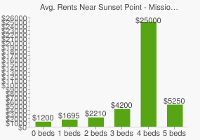 Graph of average rent prices for Sunset Point - Mission Bay Park