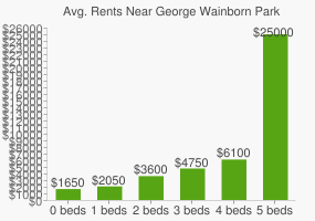Graph of average rent prices for George Wainborn Park