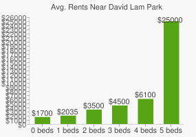 Graph of average rent prices for David Lam Park