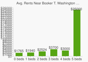 Graph of average rent prices for Booker T. Washington Senior High School