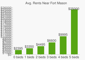Graph of average rent prices for Fort Mason