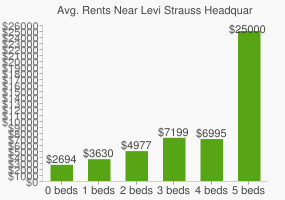 Graph of average rent prices for Levi Strauss Headquarters
