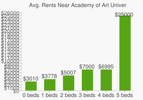 Graph of average rent prices for Academy of Art University