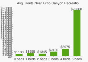 Graph of average rent prices for Echo Canyon Recreation Area