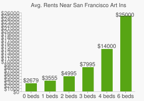 Graph of average rent prices for San Francisco Art Institute