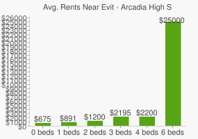 Graph of average rent prices for Evit - Arcadia High School