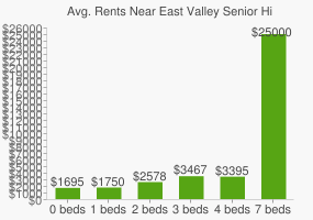 Graph of average rent prices for East Valley Senior High School