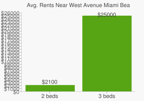 Graph of average rent prices for West Avenue Miami Beach