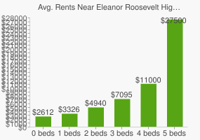 Graph of average rent prices for Eleanor Roosevelt High School