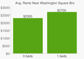 Graph of average rent prices for Washington Square Brookline