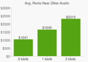 Graph of average rent prices for Zilker Austin