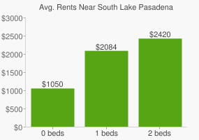 Graph of average rent prices for South Lake Pasadena