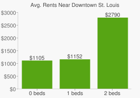 Graph of average rent prices for Downtown St. Louis