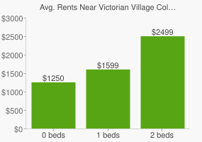 Graph of average rent prices for Victorian Village Columbus