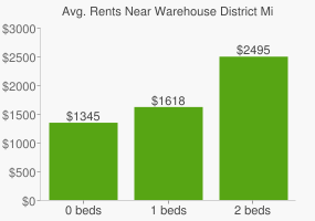 Graph of average rent prices for Warehouse District Minneapolis